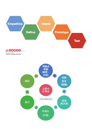 【SEMBAサロン95th】 「デザイン・シンキングの循環図を語り合おう」吉原康文