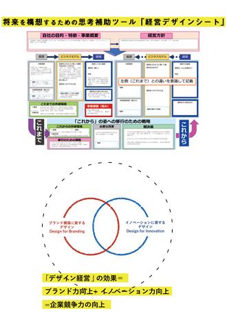 【SEMBAサロン vol.104】 「経営をデザインする ~経営デザインシート~」下萩原 勉 氏