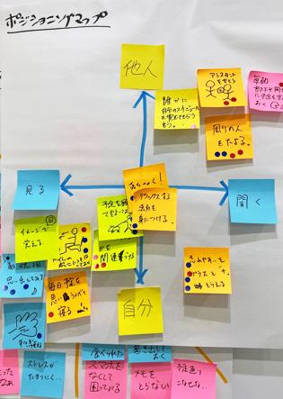 【講座レポート】「未来×デザイン」思考プロジェクト 2019 特別ワークショップポストイット® 製品を活用した「創発型ワークショップ体験」